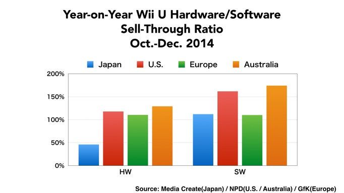 Wii U Hardware Software Sales 2