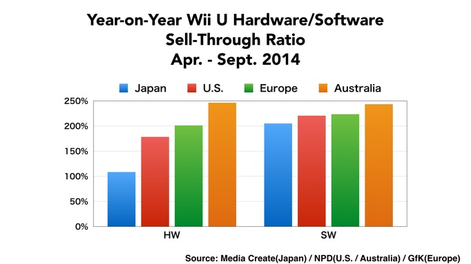 Wii U Hardware Software Sales